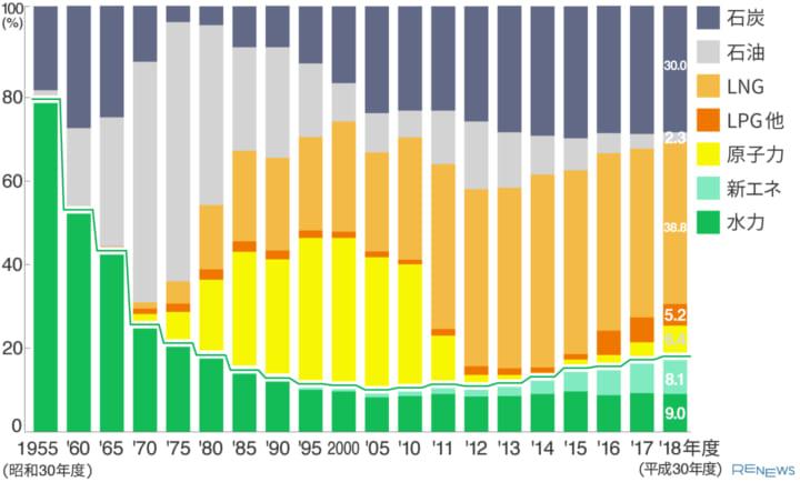 日本の電源構成の推移