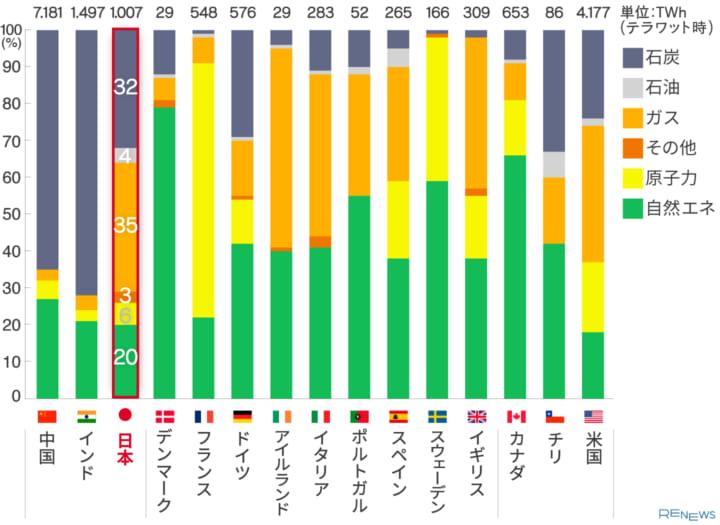 ▼世界の主要15カ国の電源構成(2019年)