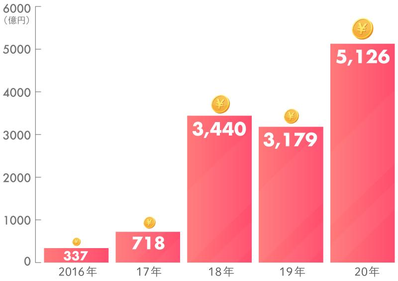 日本におけるインパクト投資残高(推計)の推移
